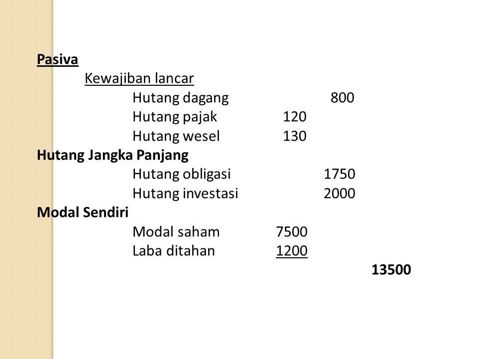 Manajemen Keuangan PT. ZA Neraca 31 – 12 - 00 Aktiva Aktiva lancar Kas / Bank 350 Surat berharga 25 Piutang1125 Persediaan2150 Aktiva tetap Mesin1850