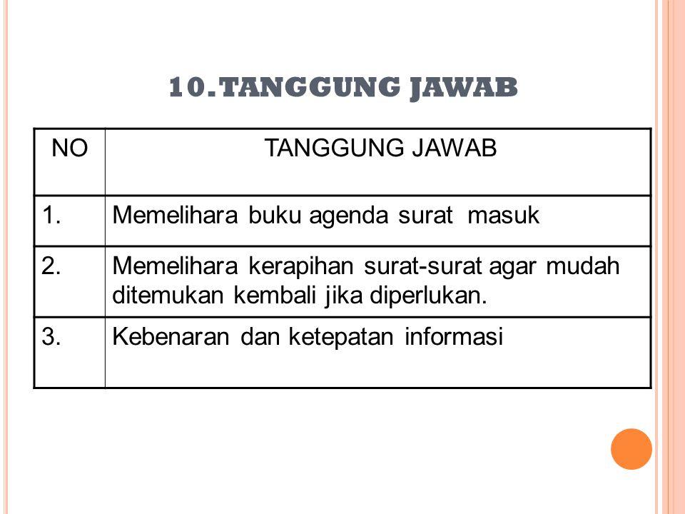 9.HASIL KERJA NOHASIL KERJA 1Buku agenda yang berisi catatan kegiatan Direktur 2Buku ekspedisi dan lembar disposisi untuk pengiriman surat dan penyamp