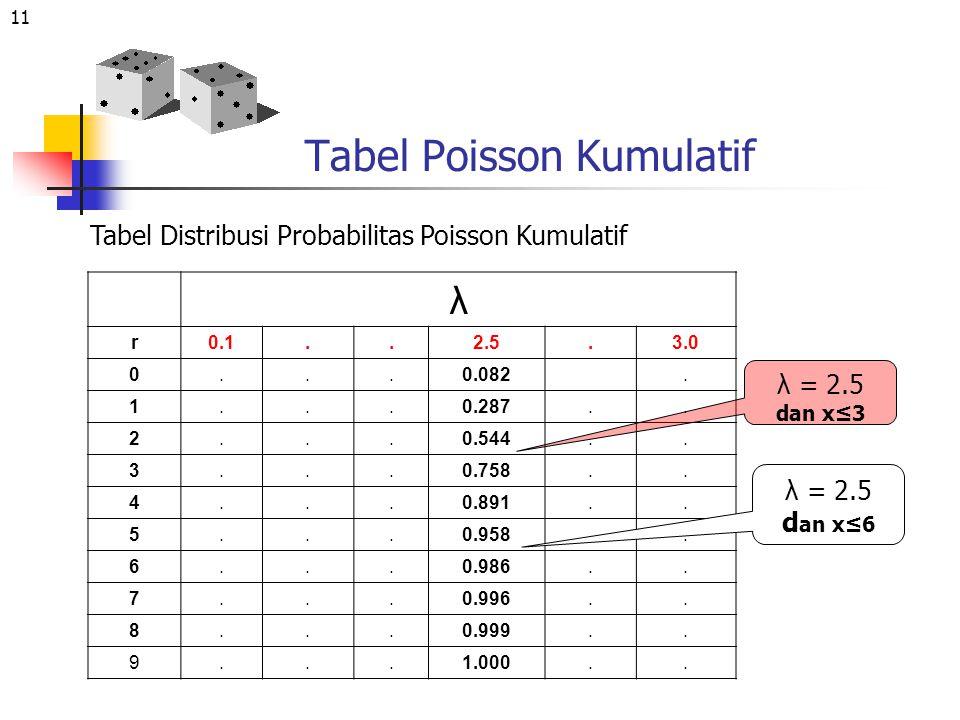 11 Tabel Poisson Kumulatif λ r0.1..2.5.3.0 0...0.082. 1...0.287.. 2...0.544.. 3...0.758.. 4...0.891.. 5...0.958.. 6...0.986.. 7...0.996.. 8...0.999..