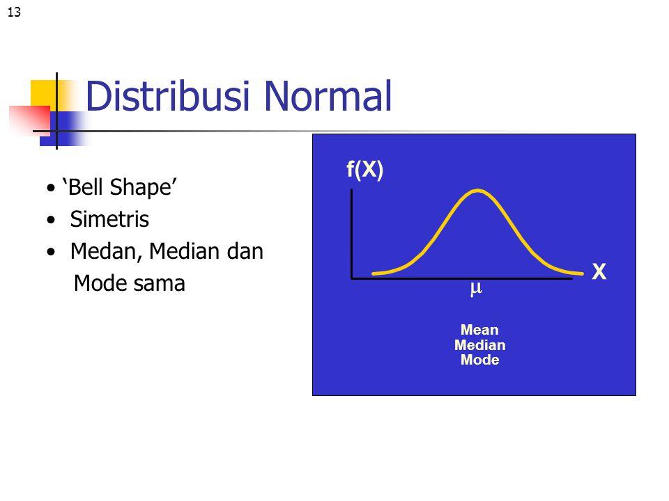 13 Distribusi Normal Mean Median Mode X f(X)  'Bell Shape' Simetris Medan, Median dan Mode sama