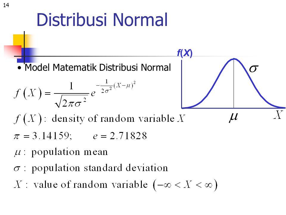 14 Distribusi Normal Model Matematik Distribusi Normal f(X)f(X)  