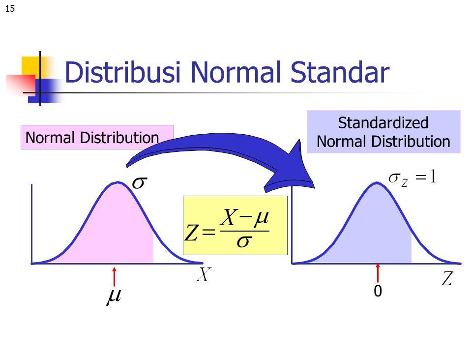 15 Distribusi Normal Standar Normal Distribution Standardized Normal Distribution X Z       0
