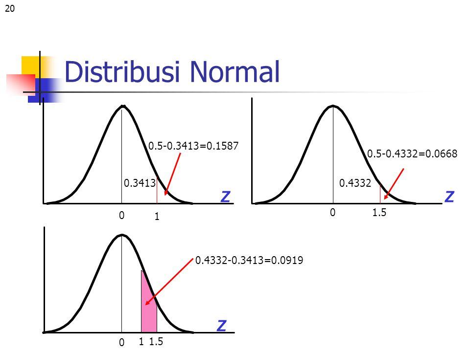20 Distribusi Normal Z 0 1 0.5-0.3413=0.1587 Z 01.5 0.5-0.4332=0.0668 0.4332-0.3413=0.0919 1 Z 0 0.34130.4332 1.5