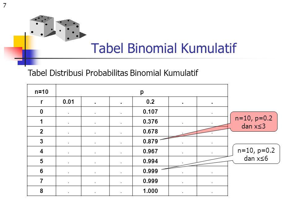 8 Distribusi Poisson Ciri-ciri Distribusi Poisson Sama seperti ciri-ciri distribusi binomial N perocabaan besar Probabilitas terjadinya suatu kejadian adalah kecil atau kejadian yang jarang terjadi Percobaan dapat juga dalam selang waktu tertentu Rumus dimana: λ =np, e=2.71828 dan r=probabilitas yang dicari