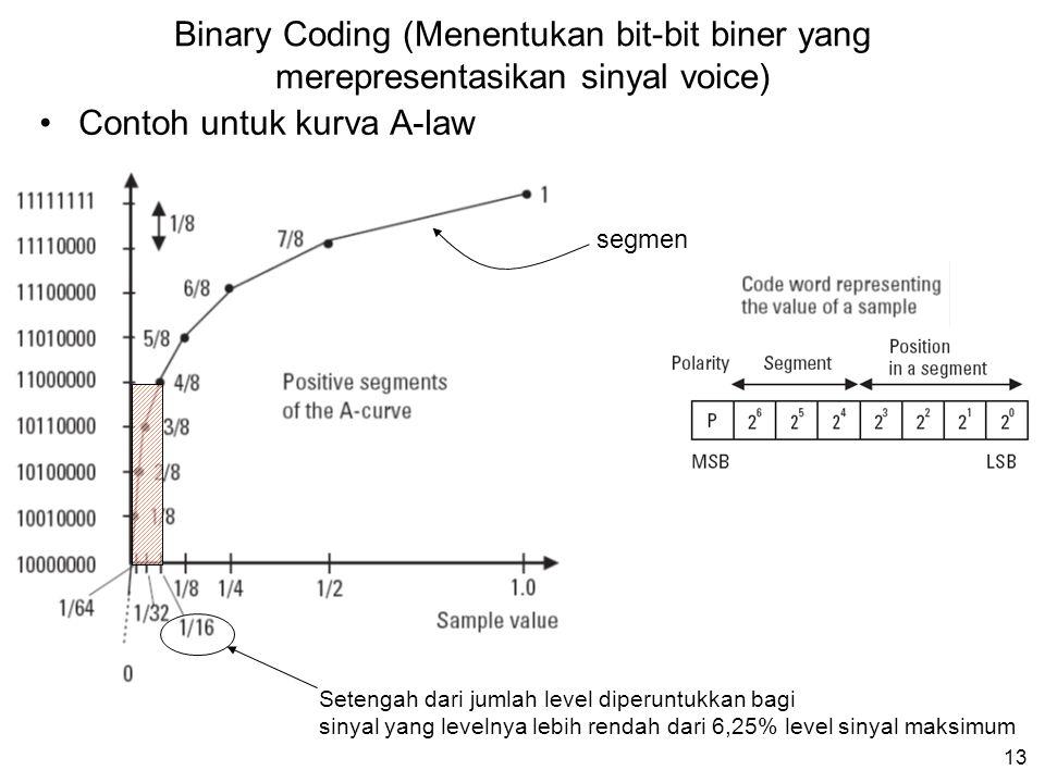 12 x : nilai sinyal Z(x) : sinyal ter-kompress sgn(x) : polaritas x (+ atau –) μ : konstanta = 255  -Law A-Law A : konstanta = 87,6