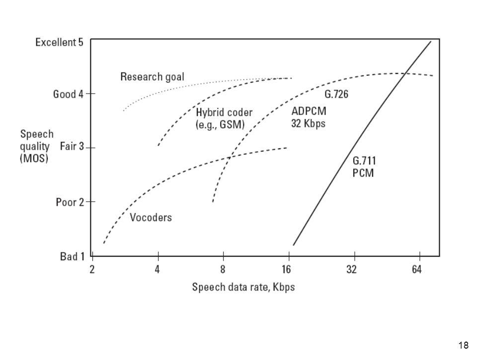 17 Nilai MOS dihasilkan dengan cara merata-ratakan hasil penilaian sejumlah pendengar terhadap audio yang dihasilkan oleh teknik voice coding Setiap pendengar diminta untuk menilai kualitas suara menggunakan skema rating sbb: