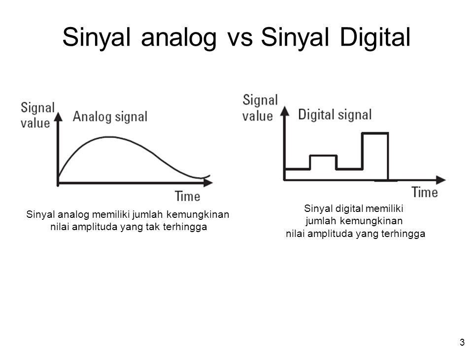 2 Back to Basic What the heck is digital? Jarum jam analog bergerak kontinu dan setiap saat menunjukkan waktu yang tepat Jam digital menunjukkan waktu