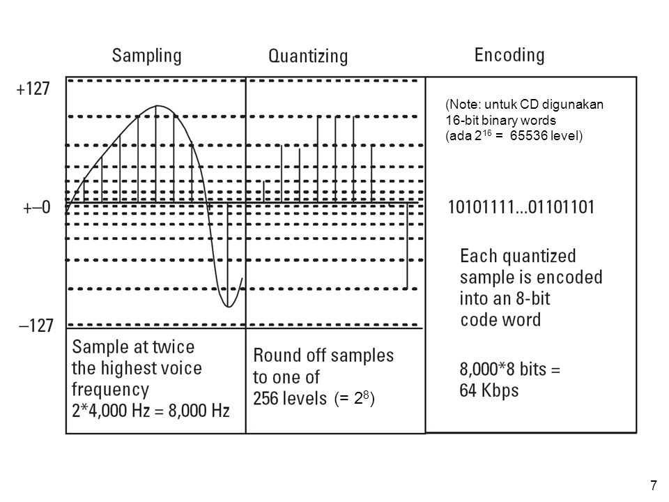 6 PCM (Pulse Coded Modulation) Nyquist rate: Sampling rate (f s )  2 f max sinyal analog Atau Sampling rate (f s )  2 bandwidth sinyal analog Untuk
