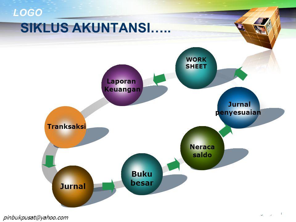 LOGO www.themegallery.com SIKLUS AKUNTANSI…..