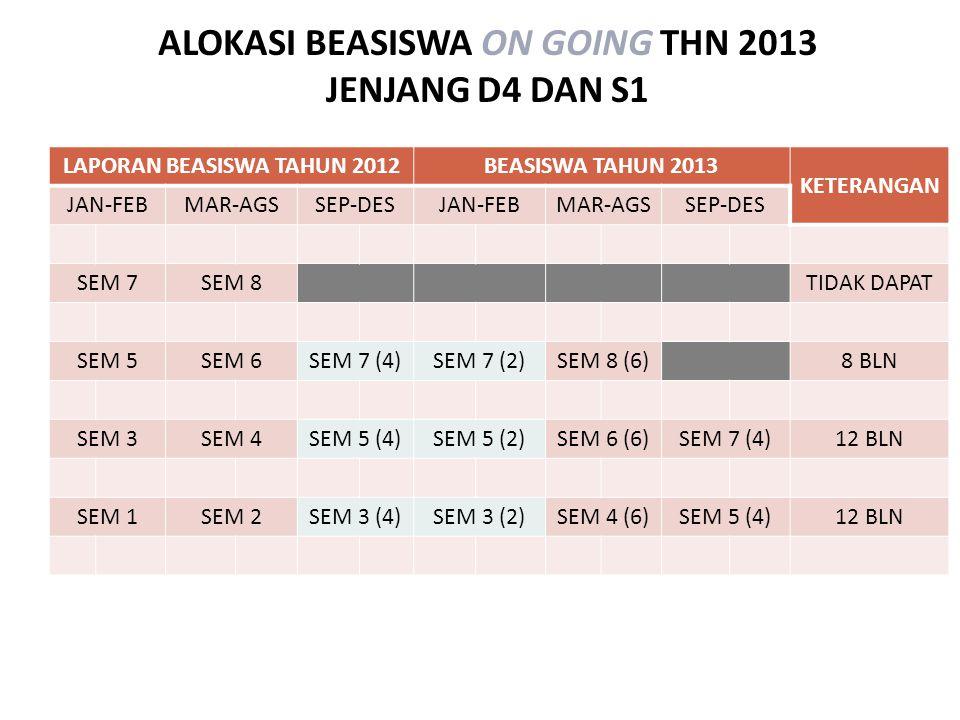 ALOKASI BEASISWA ON GOING THN 2013 JENJANG D4 DAN S1 LAPORAN BEASISWA TAHUN 2012BEASISWA TAHUN 2013 KETERANGAN JAN-FEBMAR-AGSSEP-DESJAN-FEBMAR-AGSSEP-DES SEM 7SEM 8TIDAK DAPAT SEM 5SEM 6SEM 7 (4)SEM 7 (2)SEM 8 (6)8 BLN SEM 3SEM 4SEM 5 (4)SEM 5 (2)SEM 6 (6)SEM 7 (4)12 BLN SEM 1SEM 2SEM 3 (4)SEM 3 (2)SEM 4 (6)SEM 5 (4)12 BLN