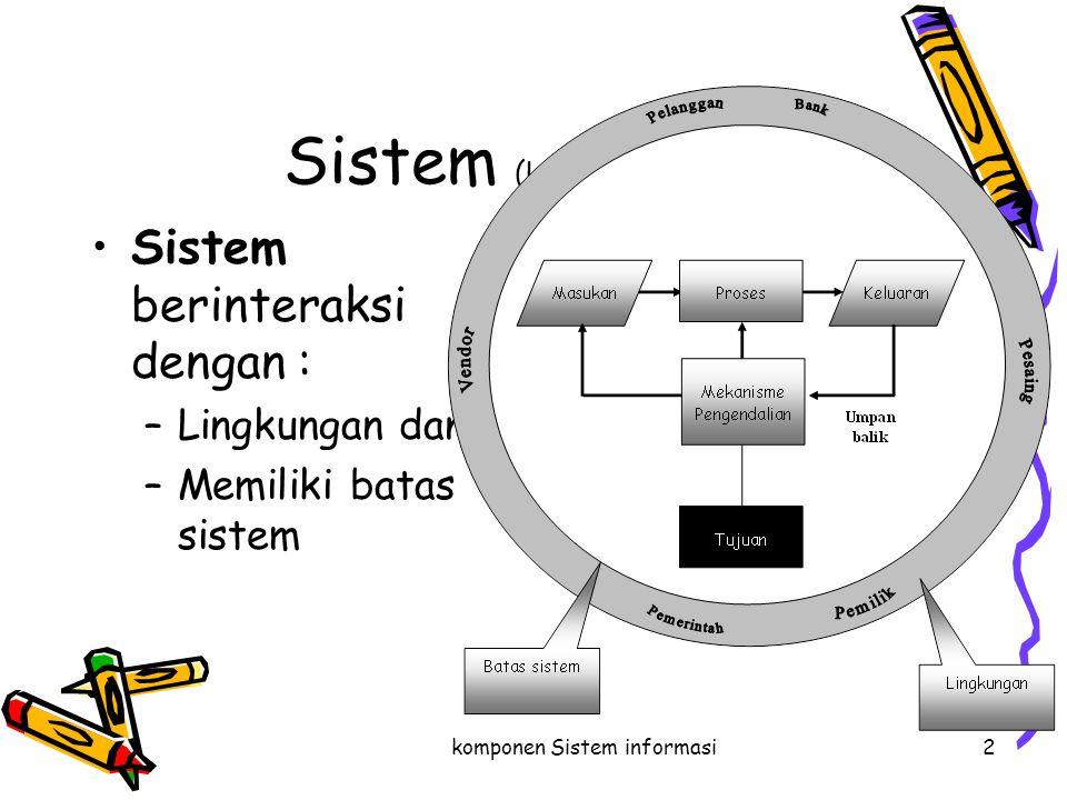 komponen Sistem informasi2 Sistem (Lanjutan…) Sistem berinteraksi dengan : –Lingkungan dan –Memiliki batas sistem