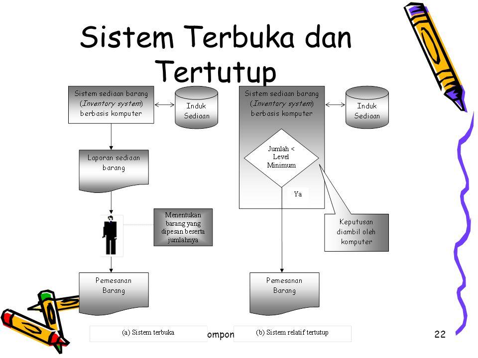 komponen Sistem informasi22 Sistem Terbuka dan Tertutup