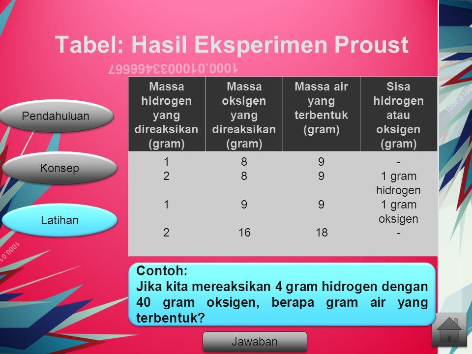 Pendahuluan Latihan Konsep Tabel: Hasil Eksperimen Proust Massa hidrogen yang direaksikan (gram) Massa oksigen yang direaksikan (gram) Massa air yang