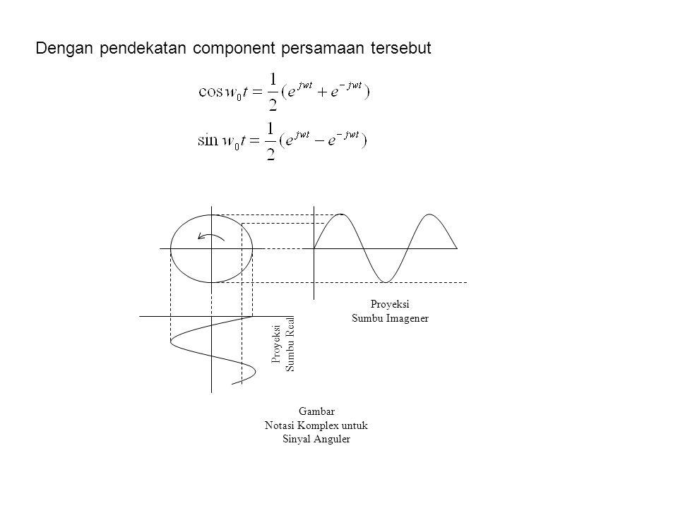 Dengan pendekatan component persamaan tersebut Proyeksi Sumbu Imagener Proyeksi Sumbu Real Gambar Notasi Komplex untuk Sinyal Anguler