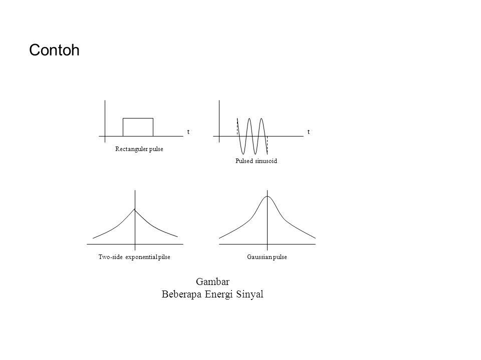 Contoh Rectanguler pulse Pulsed sinusoid tt Two-side exponential pilseGaussian pulse Gambar Beberapa Energi Sinyal