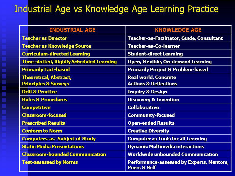 Industrial Age vs Knowledge Age Learning Practice INDUSTRIAL AGE KNOWLEDGE AGE Teacher as Director Teacher-as-Facilitator, Guide, Consultant Teacher as Knowledge Source Teacher-as-Co-learner Curriculum-directed Learning Student-direct Learning Time-slotted, Rigidly Scheduled Learning Open, Flexible, On-demand Learning Primarily Fact-based Primarily Project & Problem-based Theoretical, Abstract, Principles & Surveys Real world, Concrete Actions & Reflections Drill & Practice Inquiry & Design Rules & Procedures Discovery & Invention CompetitiveCollaborative Classroom-focusedCommunity-focused Prescribed Results Open-ended Results Conform to Norm Creative Diversity Computers-as- Subject of Study Computer as Tools for all Learning Static Media Presentations Dynamic Multimedia interactions Classroom-bounded Communication Worldwide unbounded Communication Test-assessed by Norms Performance-assessed by Experts, Mentors, Peers & Self