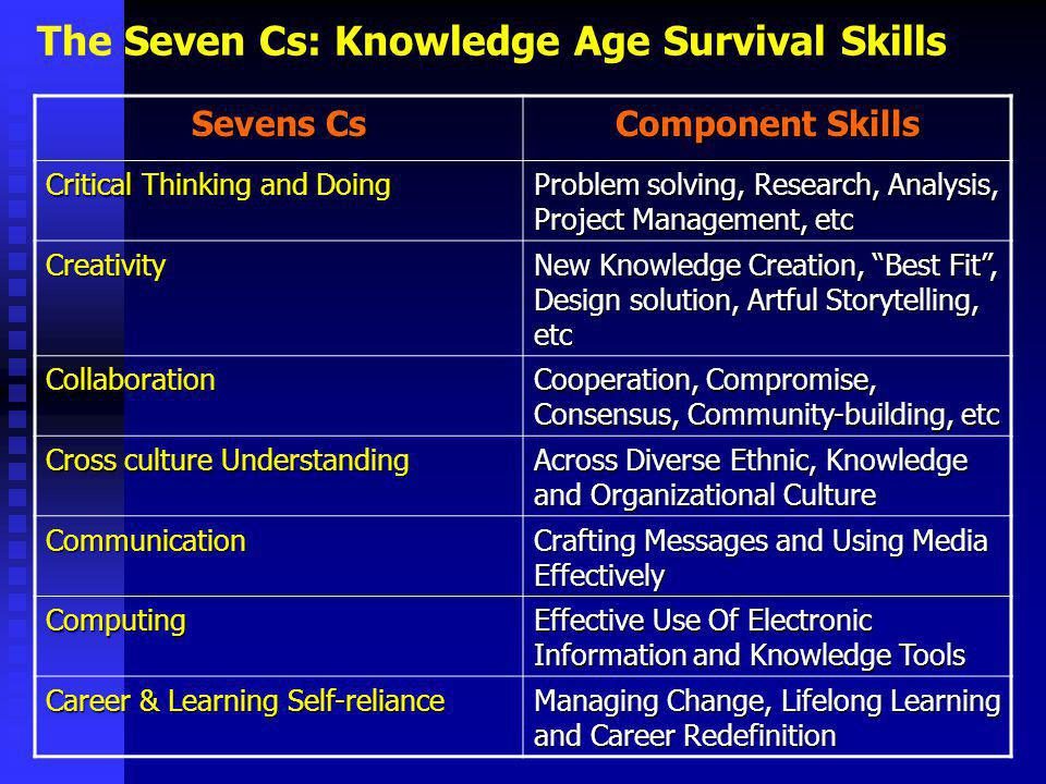 The Seven Cs: Knowledge Age Survival Skills Sevens Cs Component Skills Critical Thinking and Doing Problem solving, Research, Analysis, Project Management, etc Creativity New Knowledge Creation, Best Fit , Design solution, Artful Storytelling, etc Collaboration Cooperation, Compromise, Consensus, Community-building, etc Cross culture Understanding Across Diverse Ethnic, Knowledge and Organizational Culture Communication Crafting Messages and Using Media Effectively Computing Effective Use Of Electronic Information and Knowledge Tools Career & Learning Self-reliance Managing Change, Lifelong Learning and Career Redefinition