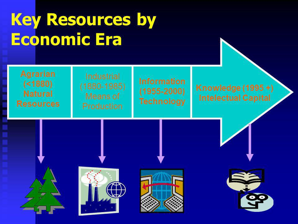 Key Resources by Economic Era Agrarian (<1880) Natural Resources Industrial (1880-1985) Means of Production Information (1955-2000) Technology Knowledge (1995 +) Intelectual Capital