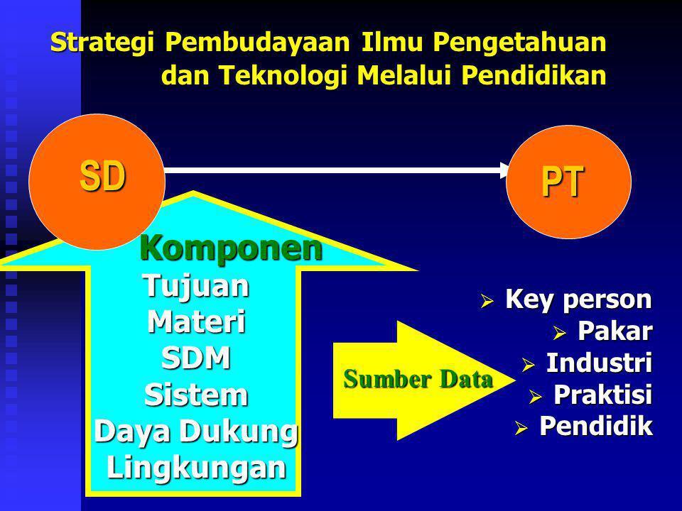 Strategi Pembudayaan Ilmu Pengetahuan dan Teknologi Melalui Pendidikan KomponenTujuanMateriSDMSistem Daya Dukung Lingkungan  Key person  Pakar  Ind