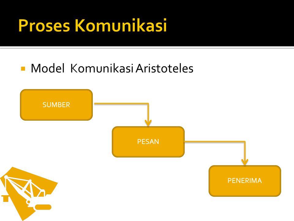  Model Komunikasi Aristoteles SUMBER PESAN PENERIMA