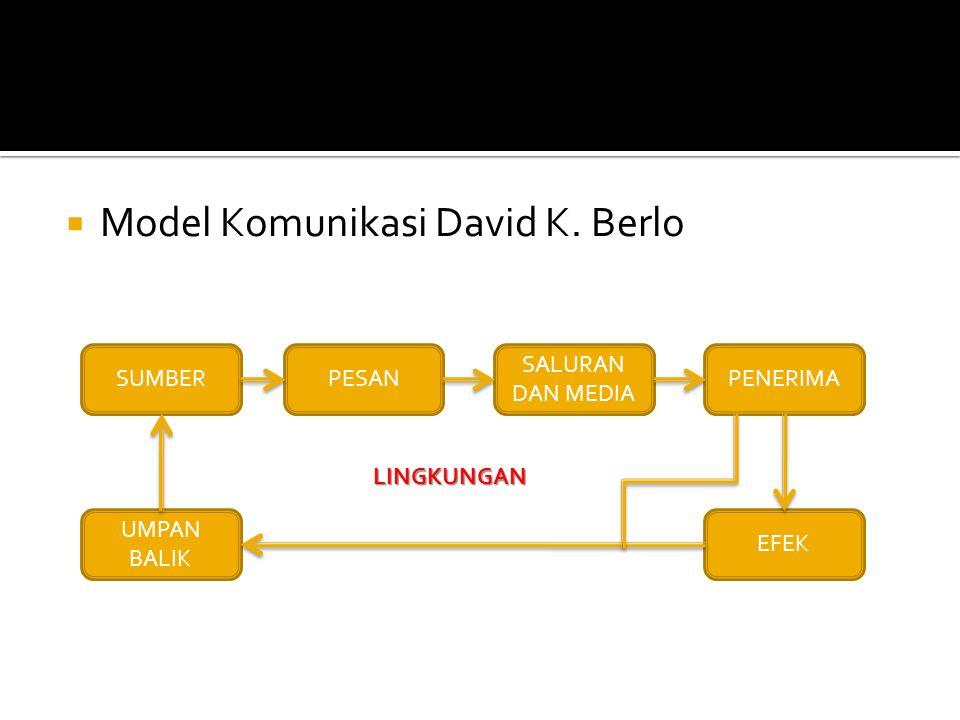  Model Komunikasi David K. Berlo SUMBERPESAN SALURAN DAN MEDIA PENERIMA EFEK UMPAN BALIK LINGKUNGAN