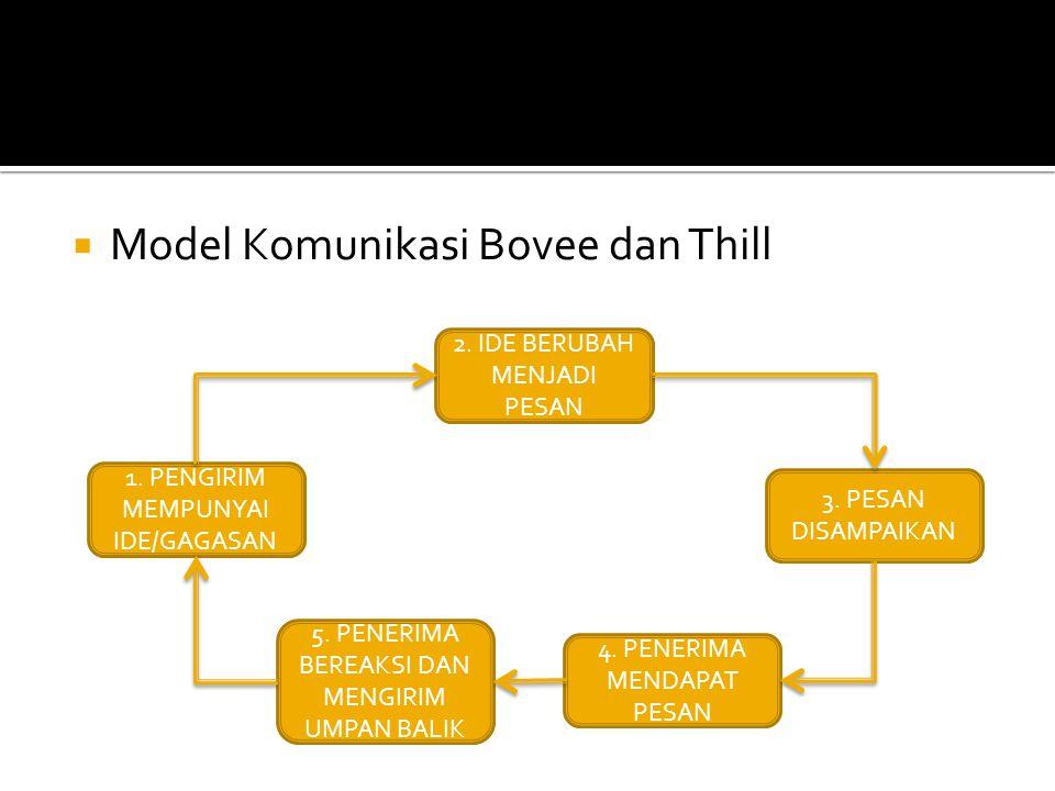  Model Komunikasi Bovee dan Thill 2. IDE BERUBAH MENJADI PESAN 1. PENGIRIM MEMPUNYAI IDE/GAGASAN 3. PESAN DISAMPAIKAN 5. PENERIMA BEREAKSI DAN MENGIR