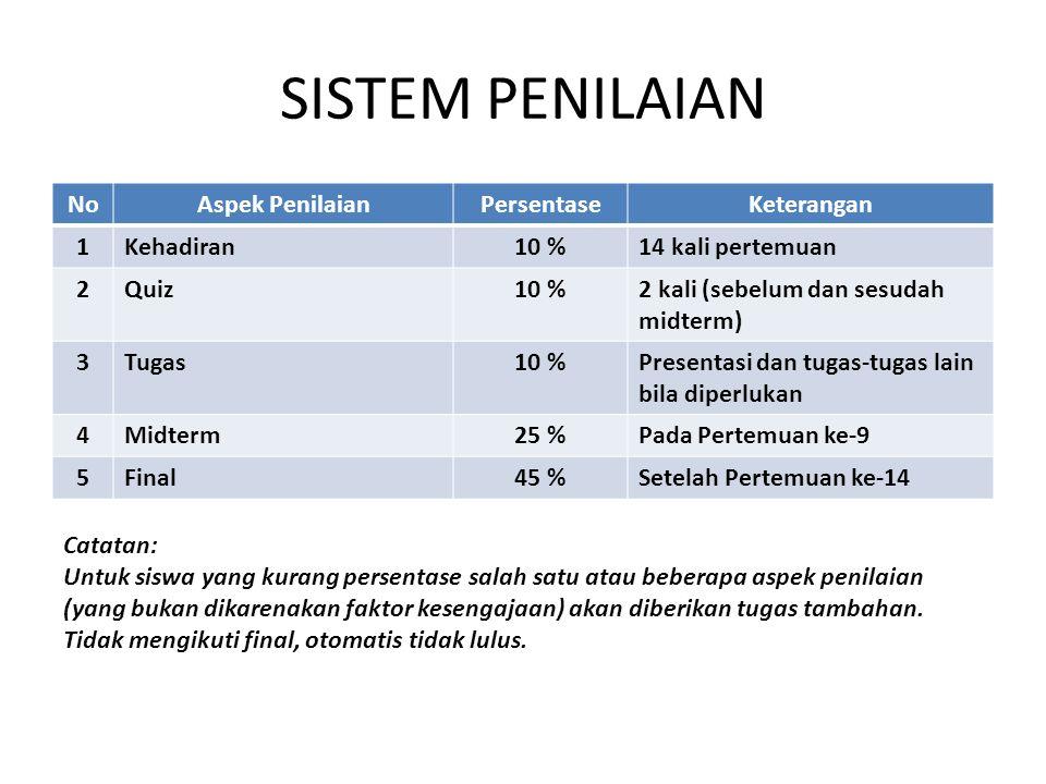 SISTEM PENILAIAN NoAspek PenilaianPersentaseKeterangan 1Kehadiran10 %14 kali pertemuan 2Quiz10 %2 kali (sebelum dan sesudah midterm) 3Tugas10 %Present
