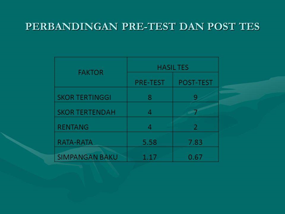 PERBANDINGAN PRE-TEST DAN POST TES FAKTOR HASIL TES PRE-TESTPOST-TEST SKOR TERTINGGI89 SKOR TERTENDAH47 RENTANG42 RATA-RATA5.587.83 SIMPANGAN BAKU1.17