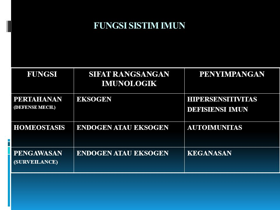 FUNGSI SISTIM IMUN FUNGSISIFAT RANGSANGAN IMUNOLOGIK PENYIMPANGAN PERTAHANAN (DEFENSE MECH.) EKSOGENHIPERSENSITIVITAS DEFISIENSI IMUN HOMEOSTASISENDOG