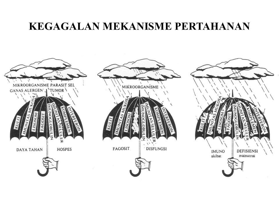 KEGAGALAN MEKANISME PERTAHANAN