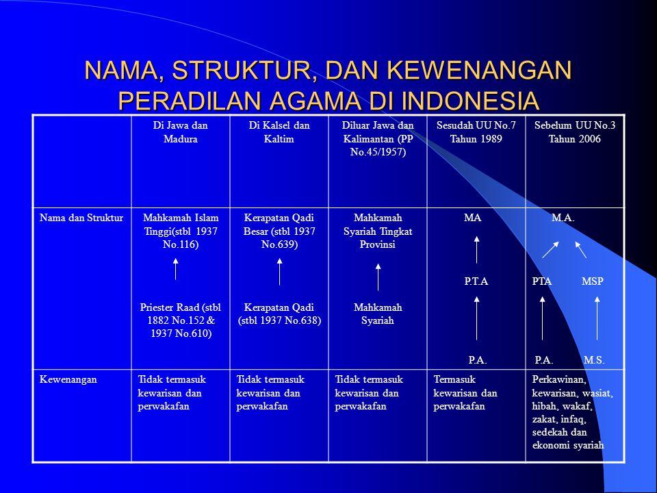 NAMA, STRUKTUR, DAN KEWENANGAN PERADILAN AGAMA DI INDONESIA Di Jawa dan Madura Di Kalsel dan Kaltim Diluar Jawa dan Kalimantan (PP No.45/1957) Sesudah