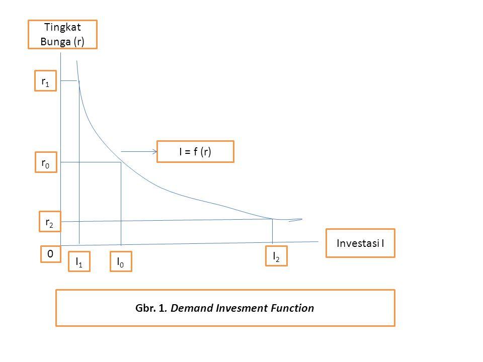 3. Debt/Equity Ratio
