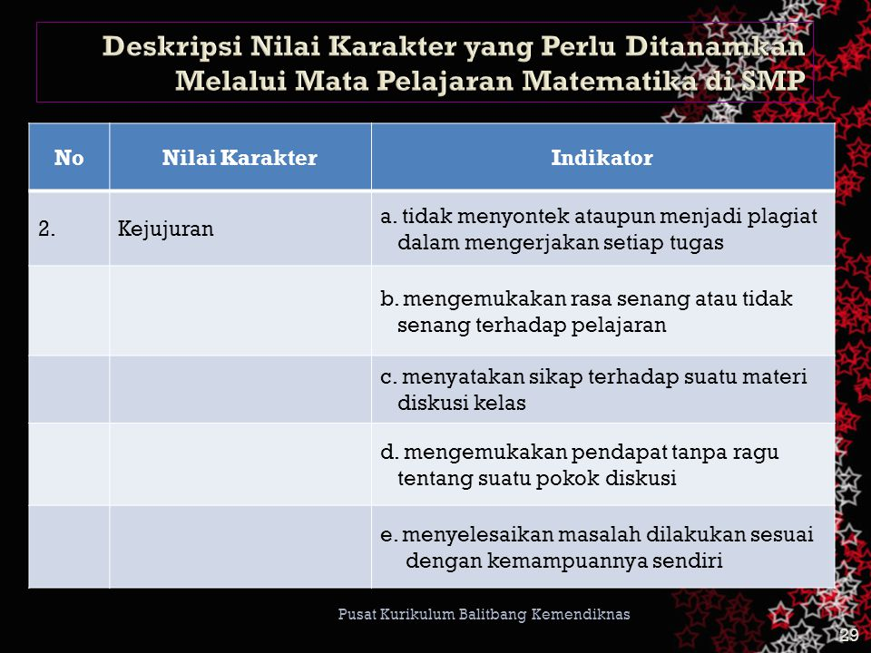 28 Pusat Kurikulum Balitbang Kemendiknas NoNilai KarakterIndikator 1.Religius a.