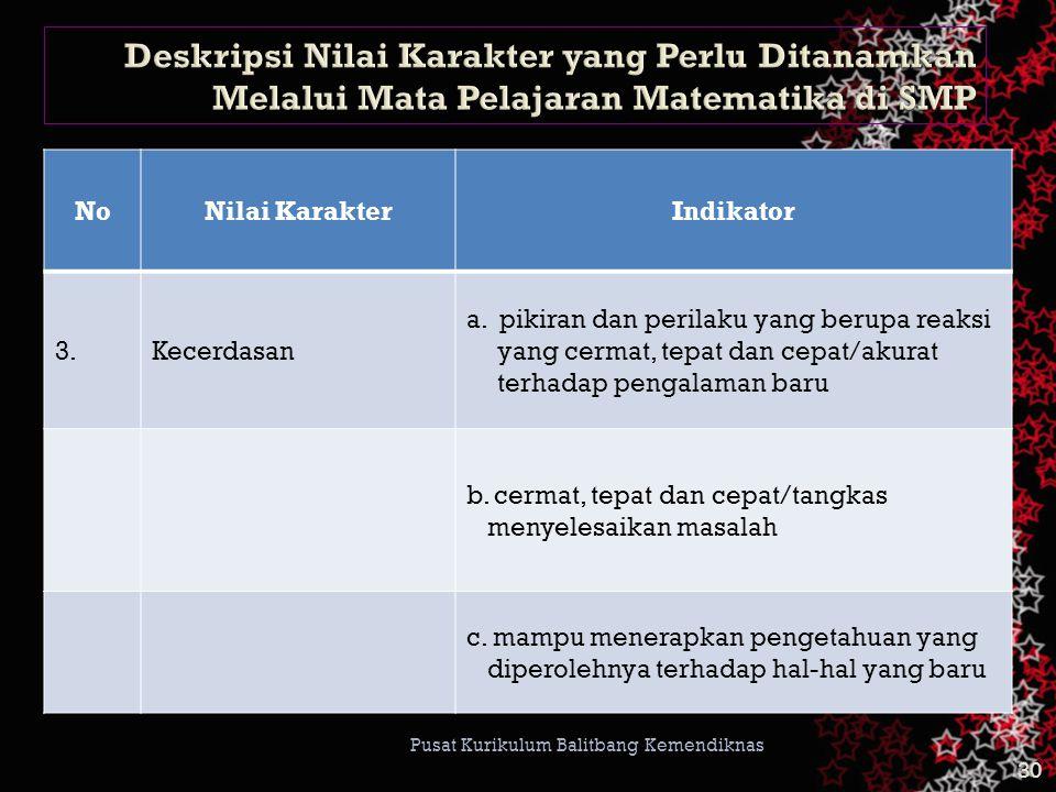 29 Pusat Kurikulum Balitbang Kemendiknas NoNilai KarakterIndikator 2.Kejujuran a.
