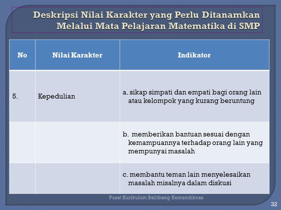 31 Pusat Kurikulum Balitbang Kemendiknas NoNilai KarakterIndikator 4.Ketangguhan a.