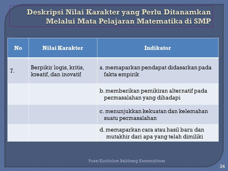 33 Pusat Kurikulum Balitbang Kemendiknas NoNilai KarakterIndikator 6.Demokratis a.
