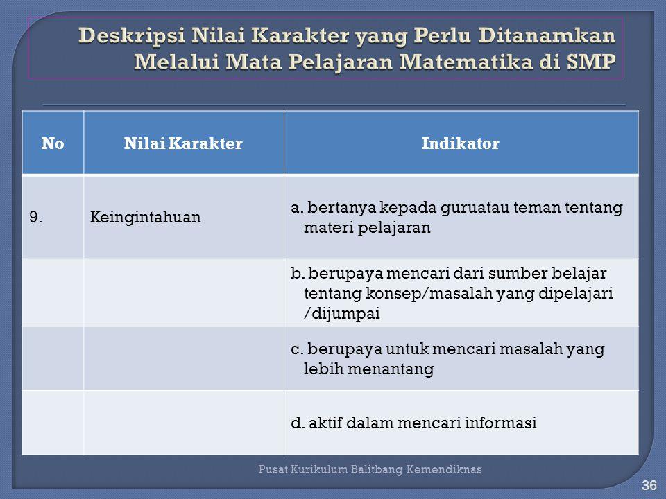 35 Pusat Kurikulum Balitbang Kemendiknas NoNilai KarakterIndikator 8.Kerja keras a.