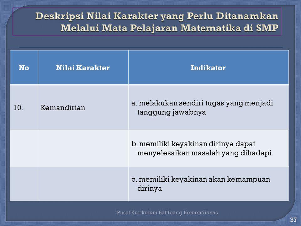 36 Pusat Kurikulum Balitbang Kemendiknas NoNilai KarakterIndikator 9.Keingintahuan a.