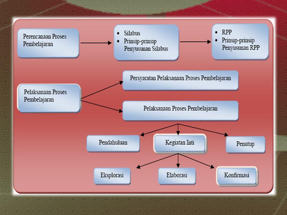 Cara integrasi Tahap Perencanaan Pembelajaran Silabus Rencana Pelaksanaan Pembelajaran (RPP) Bahan Ajar Pelaksanaan Pembelajaran Tahap Evaluasi Pencapaian Belajar/Penilaian hasil belajar