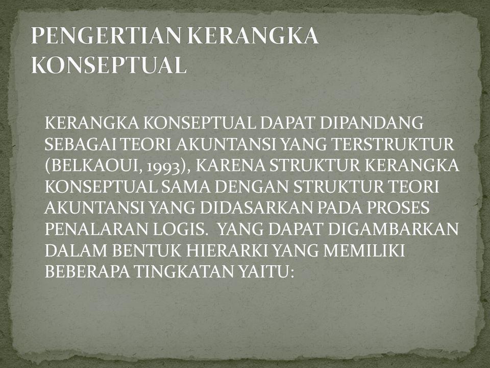 KERANGKA KONSEPTUAL DAPAT DIPANDANG SEBAGAI TEORI AKUNTANSI YANG TERSTRUKTUR (BELKAOUI, 1993), KARENA STRUKTUR KERANGKA KONSEPTUAL SAMA DENGAN STRUKTUR TEORI AKUNTANSI YANG DIDASARKAN PADA PROSES PENALARAN LOGIS.