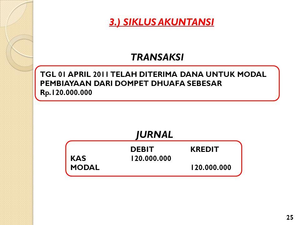 3.) SIKLUS AKUNTANSI TGL 01 APRIL 2011 TELAH DITERIMA DANA UNTUK MODAL PEMBIAYAAN DARI DOMPET DHUAFA SEBESAR Rp.120.000.000 DEBITKREDIT KAS 120.000.00