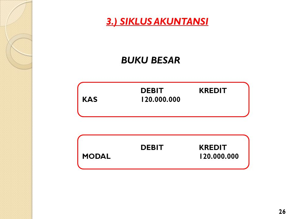 3.) SIKLUS AKUNTANSI DEBITKREDIT KAS 120.000.000 BUKU BESAR DEBITKREDIT MODAL120.000.000 26