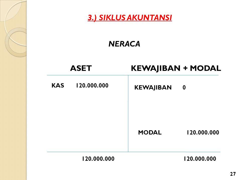 3.) SIKLUS AKUNTANSI NERACA ASETKEWAJIBAN + MODAL KAS120.000.000 MODAL 120.000.000 KEWAJIBAN 0 120.000.000 27