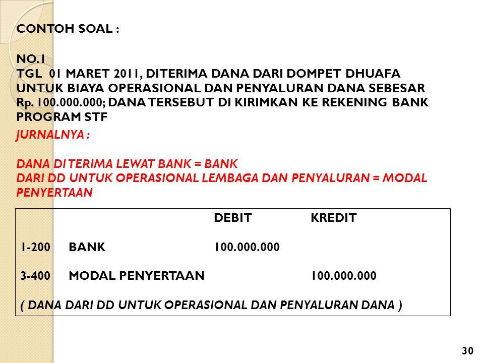 CONTOH SOAL : NO.1 TGL 01 MARET 2011, DITERIMA DANA DARI DOMPET DHUAFA UNTUK BIAYA OPERASIONAL DAN PENYALURAN DANA SEBESAR Rp. 100.000.000; DANA TERSE