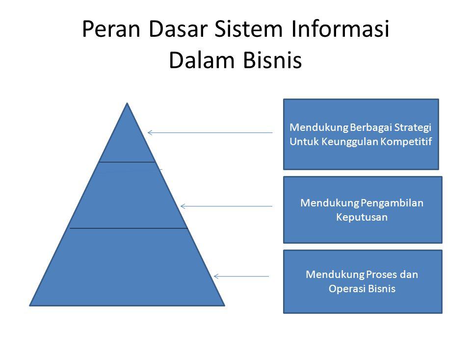Peran Dasar Sistem Informasi Dalam Bisnis Mendukung Berbagai Strategi Untuk Keunggulan Kompetitif Mendukung Pengambilan Keputusan Mendukung Proses dan Operasi Bisnis
