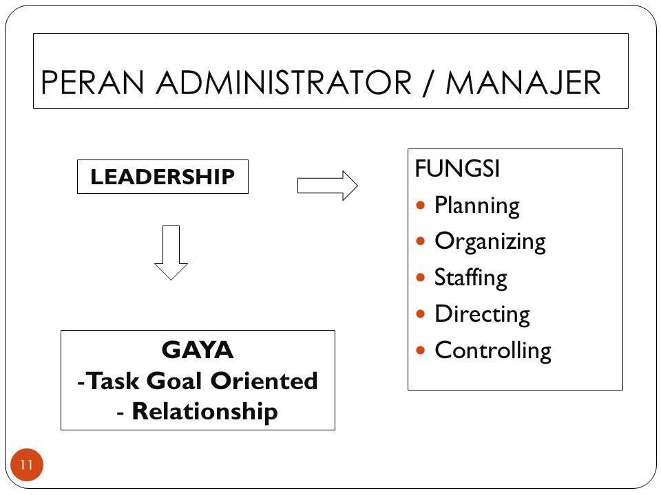 PERAN ADMINISTRATOR / MANAJER 11 FUNGSI Planning Organizing Staffing Directing Controlling GAYA -Task Goal Oriented - Relationship LEADERSHIP
