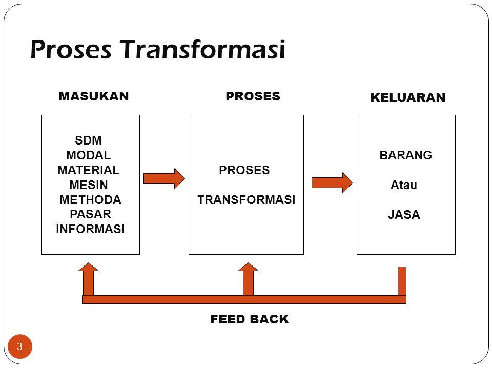 Proses Transformasi 3 SDM MODAL MATERIAL MESIN METHODA PASAR INFORMASI PROSES TRANSFORMASI BARANG Atau JASA MASUKANPROSES KELUARAN FEED BACK