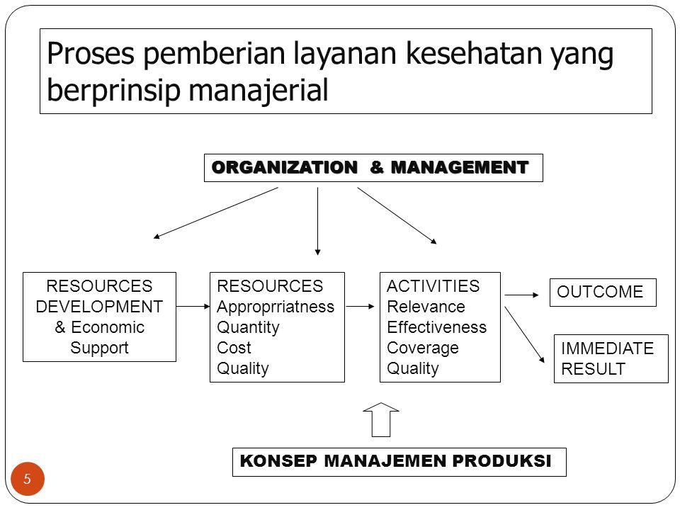 Proses pemberian layanan kesehatan yang berprinsip manajerial 5 RESOURCES DEVELOPMENT & Economic Support RESOURCES Approprriatness Quantity Cost Quality ACTIVITIES Relevance Effectiveness Coverage Quality OUTCOME IMMEDIATE RESULT ORGANIZATION & MANAGEMENT KONSEP MANAJEMEN PRODUKSI