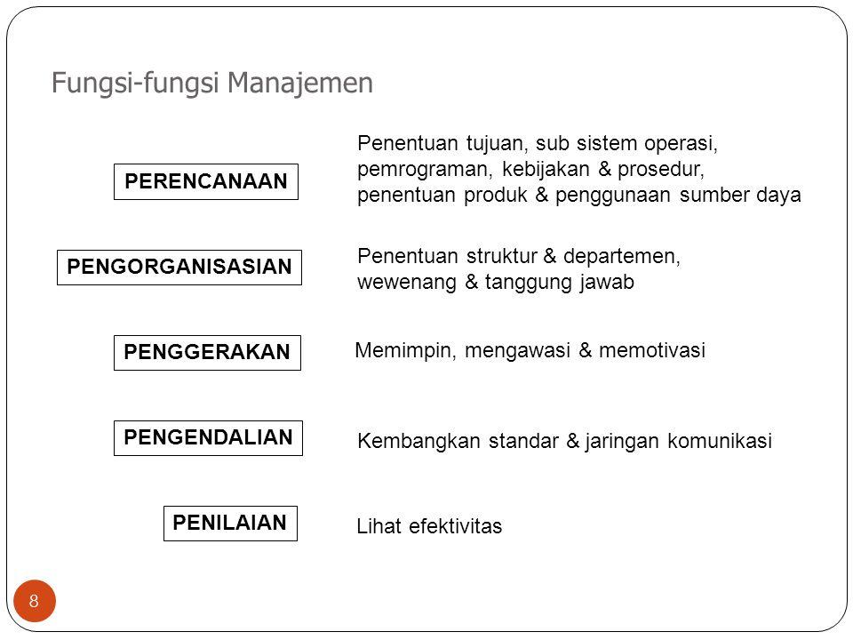Fungsi-fungsi Manajemen 8 PERENCANAAN PENGORGANISASIAN PENGGERAKAN PENGENDALIAN PENILAIAN Penentuan tujuan, sub sistem operasi, pemrograman, kebijakan & prosedur, penentuan produk & penggunaan sumber daya Penentuan struktur & departemen, wewenang & tanggung jawab Memimpin, mengawasi & memotivasi Kembangkan standar & jaringan komunikasi Lihat efektivitas