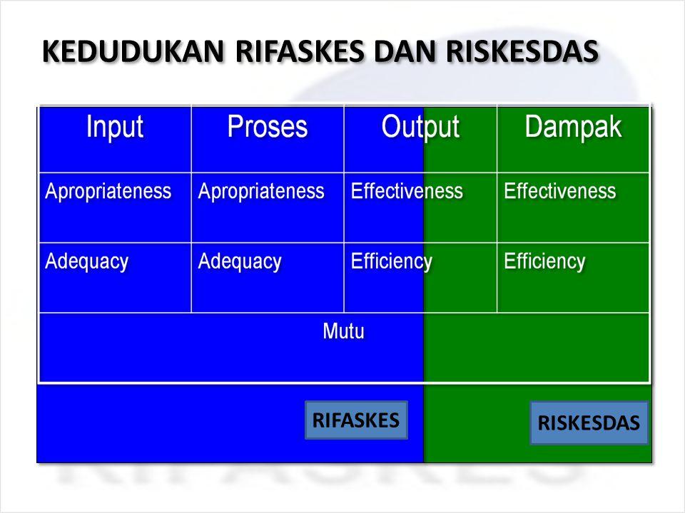 KEDUDUKAN RIFASKES DAN RISKESDAS RIFASKES RISKESDAS